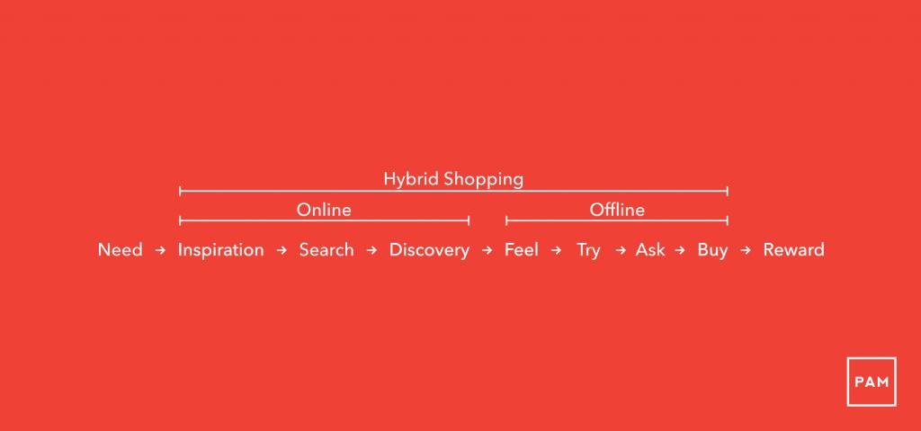 Hybrid-Shopping