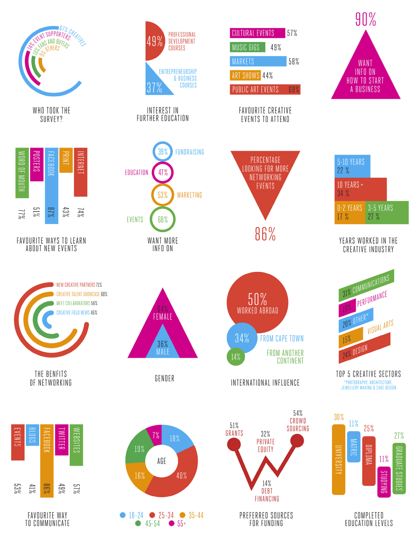 Creative-Cape-Town-Infographic-Oct-2013.png