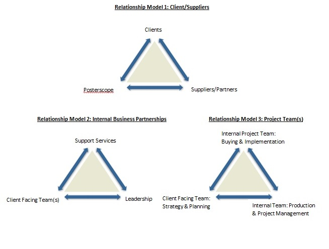 cleint supplier relationships diagram