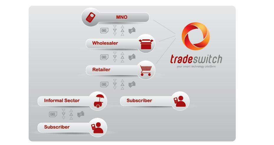 tradeswitch_warehouse_management