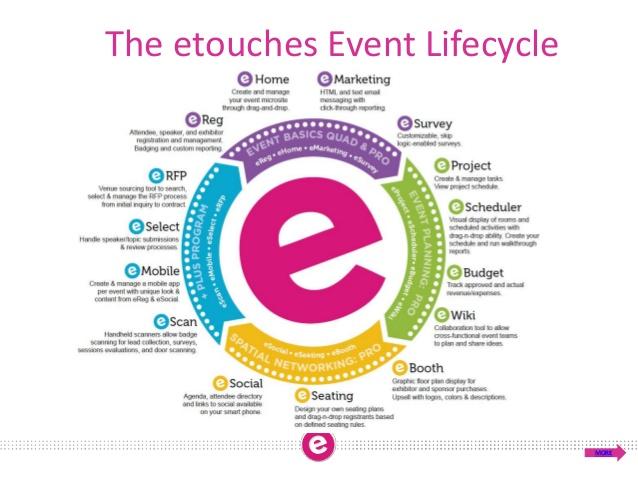 etouch