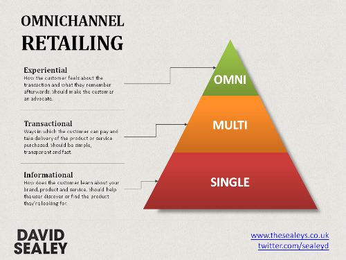 pyramid-omnichannel-retailing (2)
